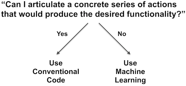 Use conventional code if you can articulate a concrete series of actions that would produce the desired functionality.