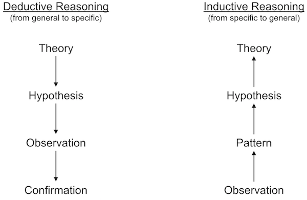 Patrick hebron, deductive vs inductive